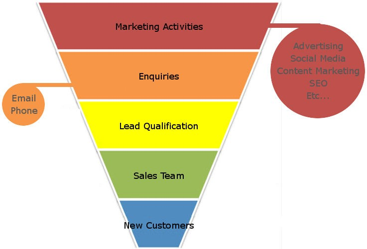 Why Your Business Needs a Lead Generation Specialist
